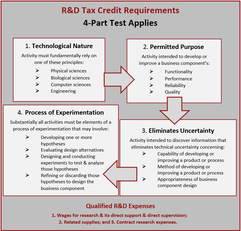 R&D Tax Credit Qualifying Activities