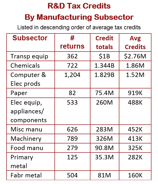 R&D Credits For Manufacturers