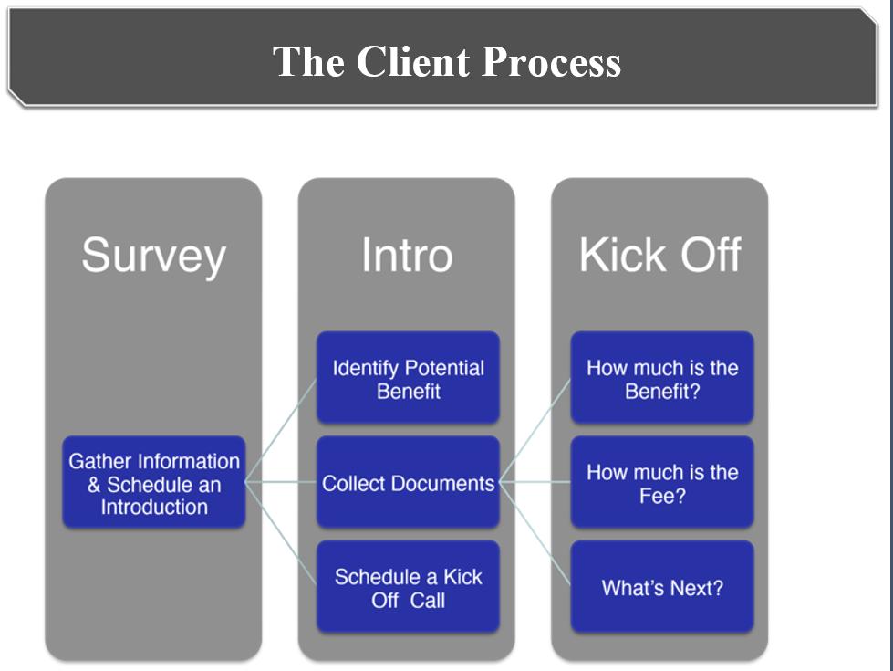 The Client Process